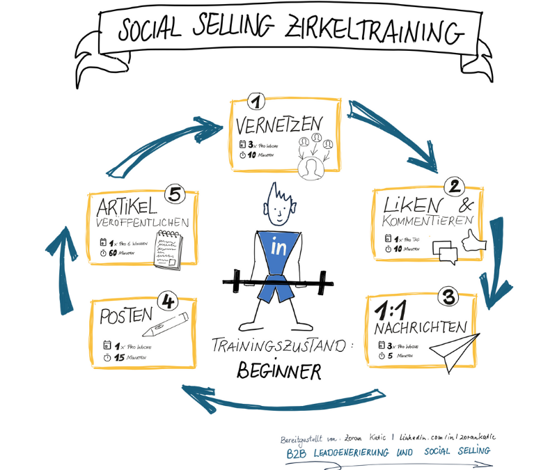 Social Selling Zirkeltraining – so implementierst Du Social Selling in deinen Arbeitsalltag