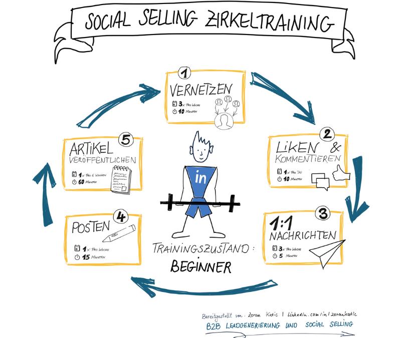 Social_Selling_Zirkeltraining