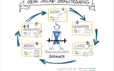 Social Selling Zirkeltraining – so implementierst Du Social Selling in deinen Arbeitsalltag